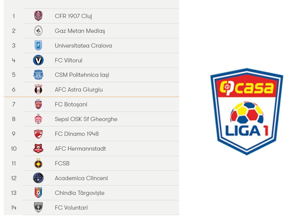 Casa Liga, Indian Super League in FIFA Mobile 20, fifa mobile