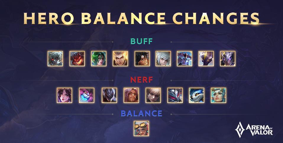 Hero Balance Changes; Official AoV Patch Notes September, Arena of Valor September 2019 Update