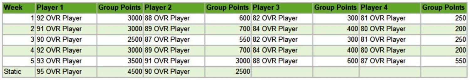 rotational players, FIFA Mobile Champions League Group Stage