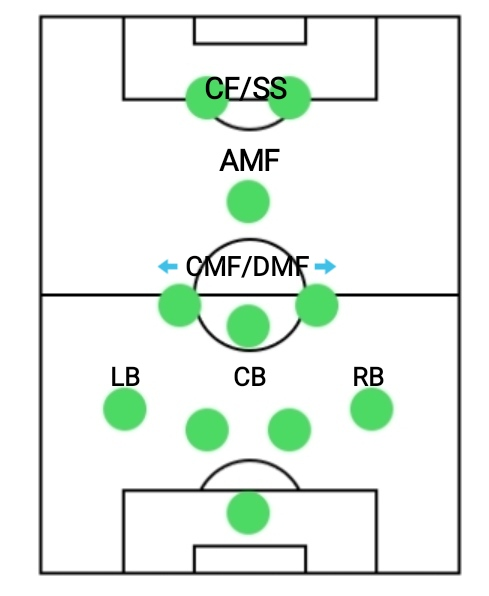 4-3-1-2 formation, best formations for counter attacking in PES