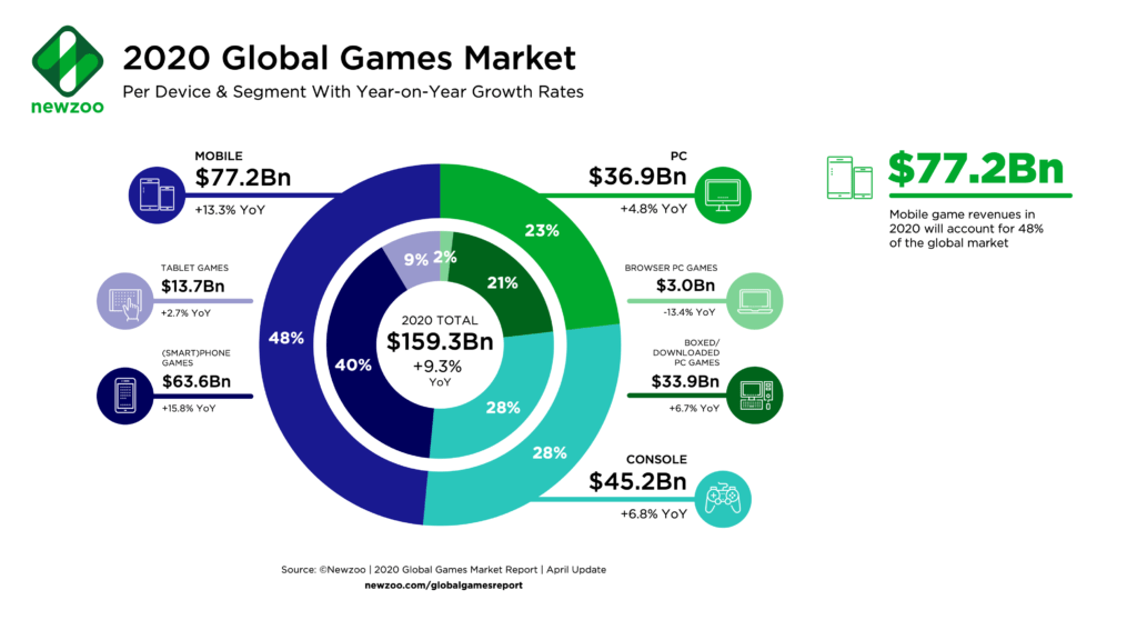Summarizing the 2020 Mobile Gaming Industry
