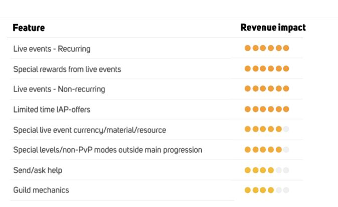 Top features of Match3 subgenre with biggest revenue impact