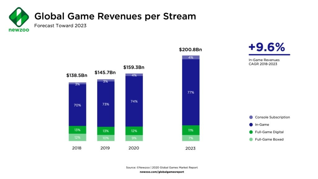 Global Game Revenue per Stream by Newzoo