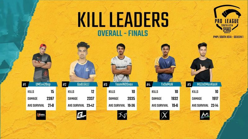 PMPL Finals Kill Leaders