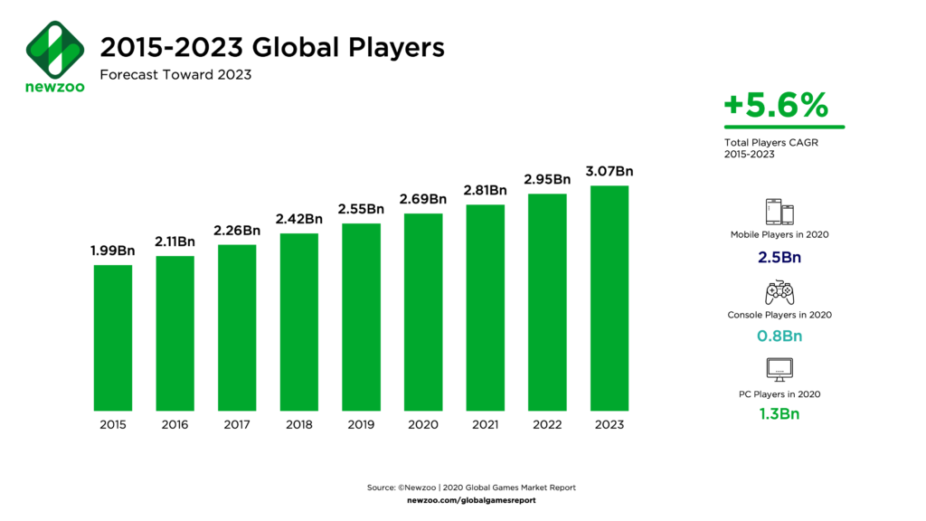 2.7 Billion Mobile Gamers by 2023 forecasts Newzoo