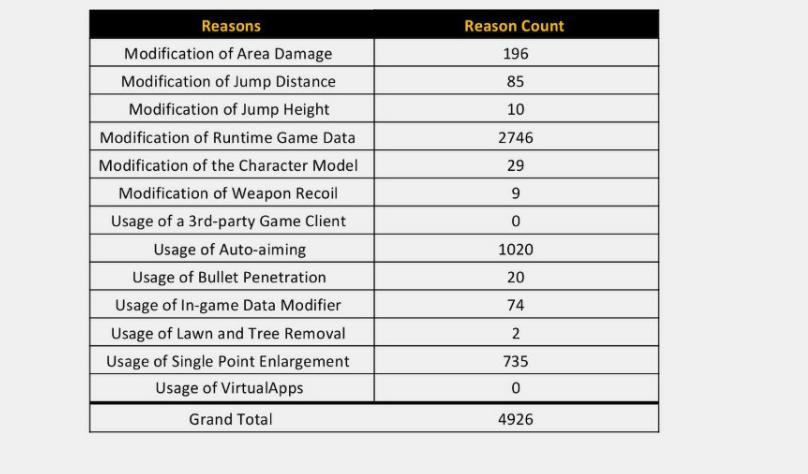 Reasons and counts of account bans in PUBG Mobile