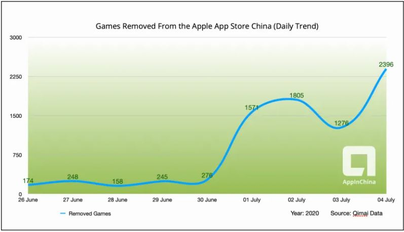 App Store removed over 7,300 games