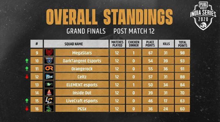 PMIS 2020 Finals standings