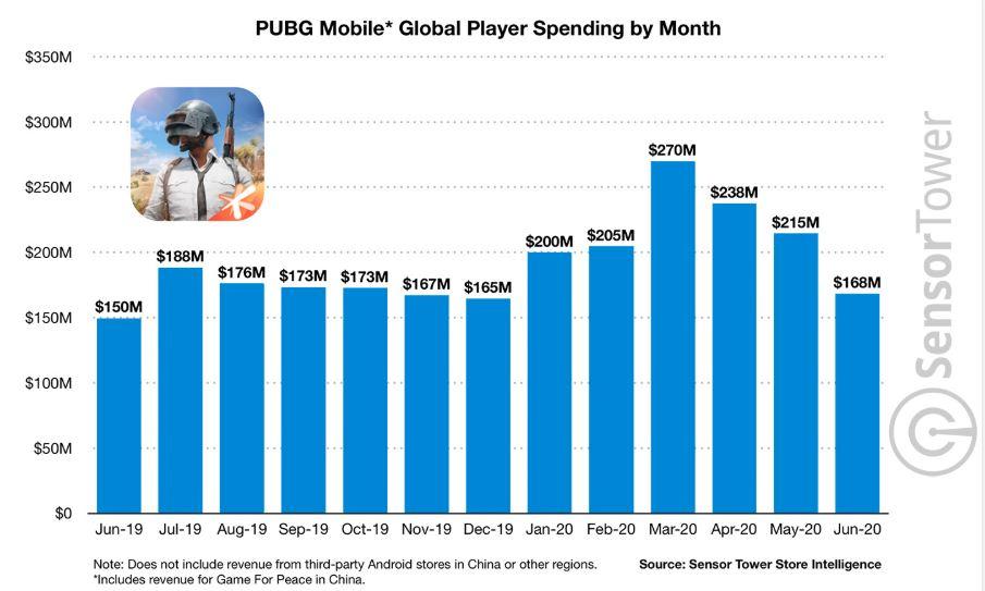 PUBG Mobile lifetime revenue