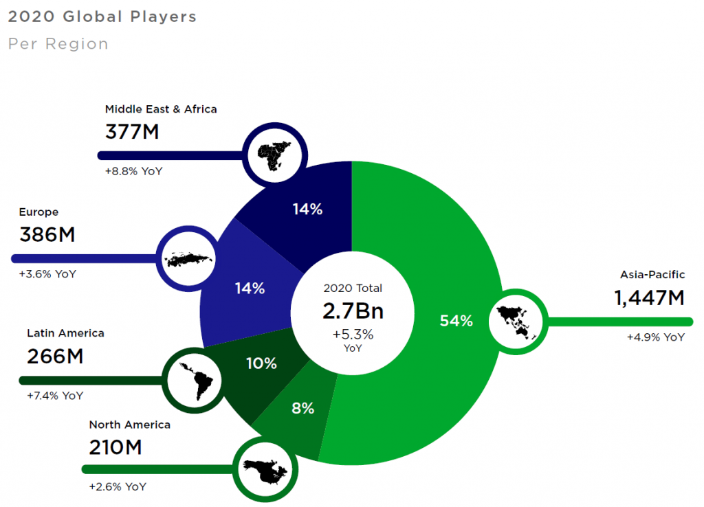 Asia-Pacific contained the majority of players last year, but Middle East & Africa saw the largest growth.
