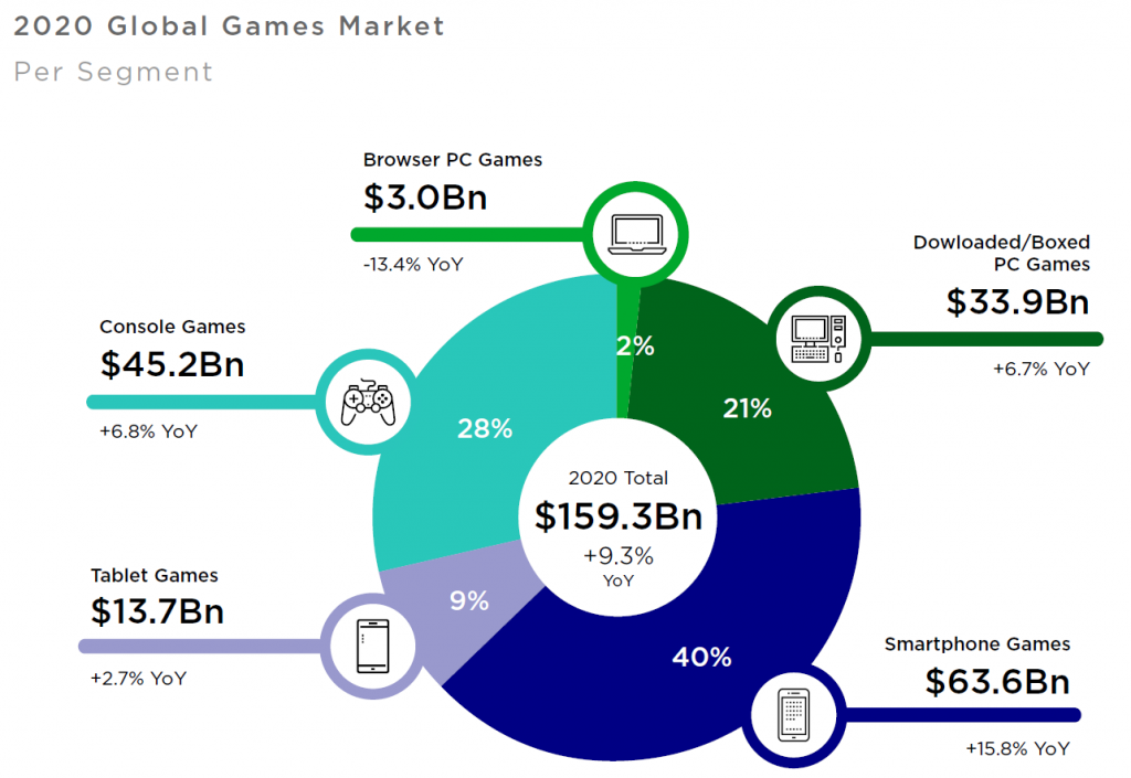 Mobile gaming accounted for 40% of total gaming revenue last year.