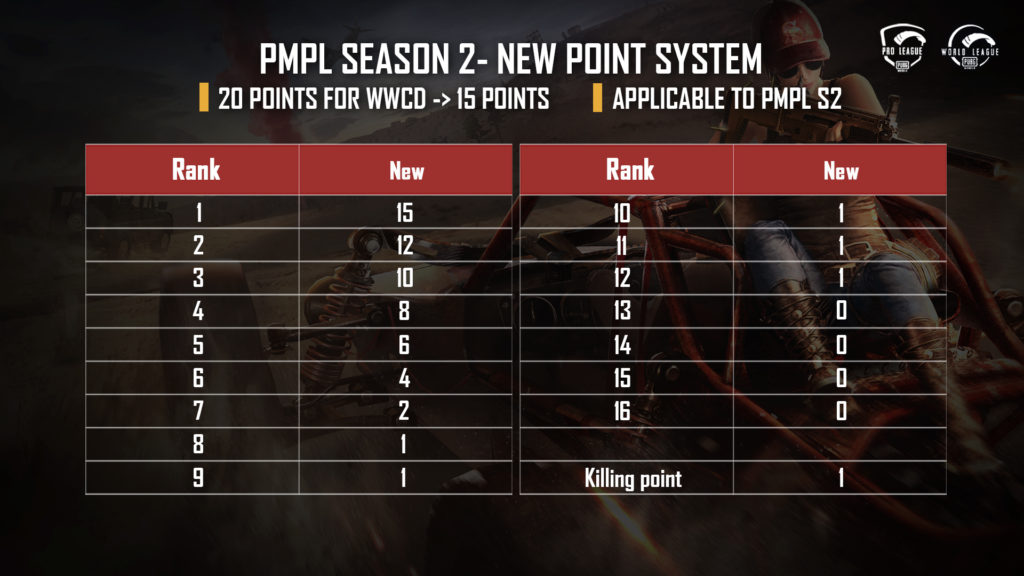 Introduction of a new point system from PMPL Season 2