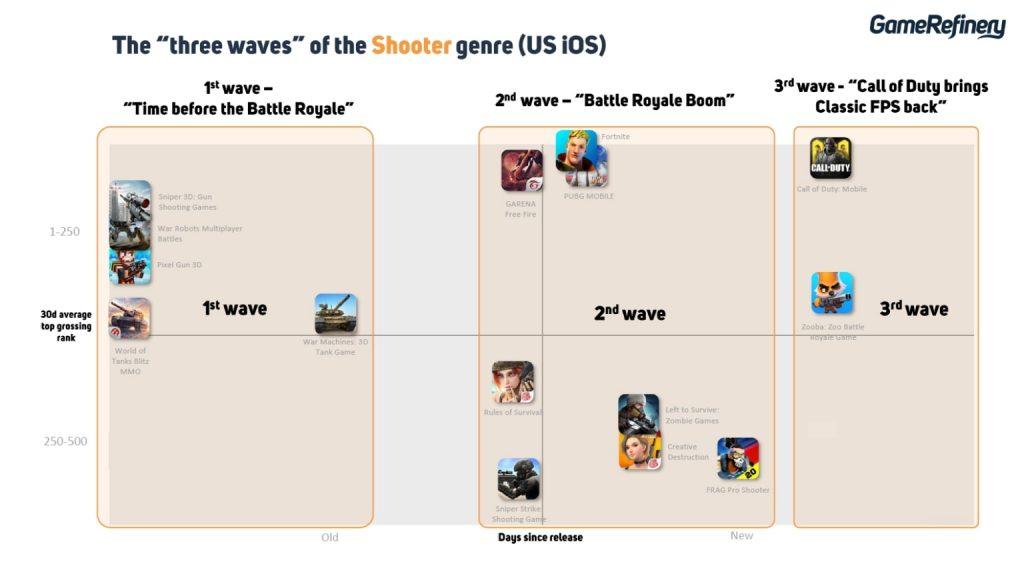 Shooter Genre mobile games