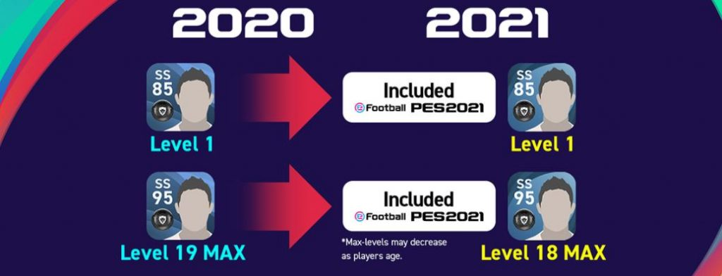 PES 2021 Carryover player level changes