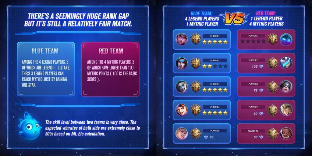 Mobile Legends Matchmaking System