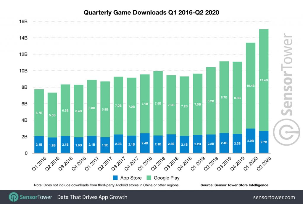 Mobile Gaming Revenue