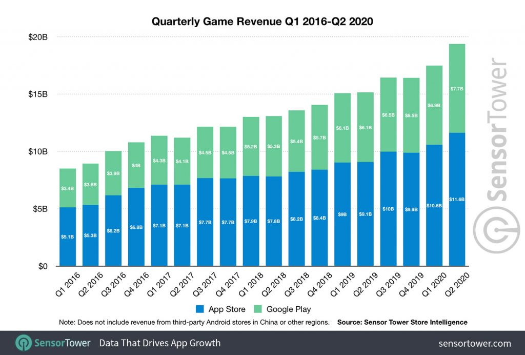 Mobile Gaming Revenue q2 2020