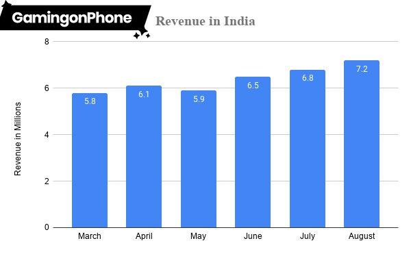 PUBG Mobile revenue in India