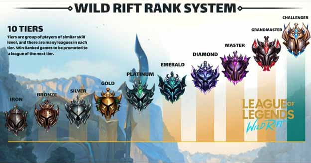 Ranking Tiers in Lol Wild Rift