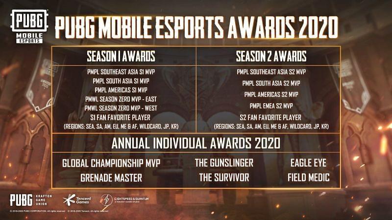 PUBG Mobile Esports Awards  season 2 2020