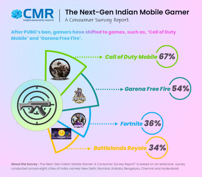 67% of mobile gamers migrated to COD Mobile from PUBG Mobile