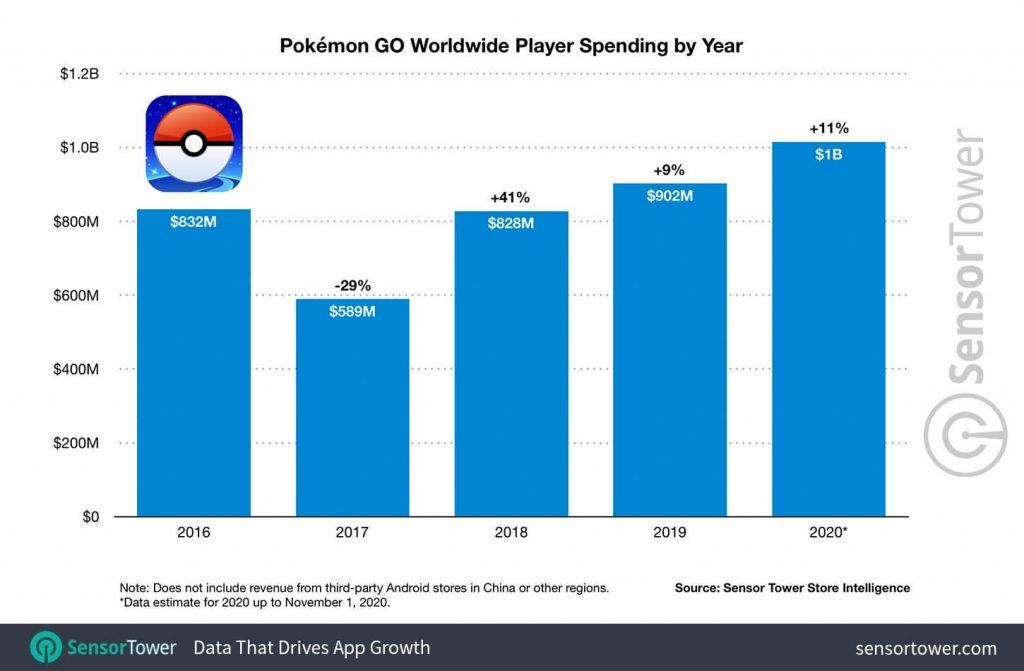 Pokémon Go 1 billion revenue 2020