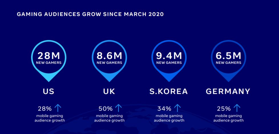 Facebook Gaming Report 2021, gaming reports, fb reports
