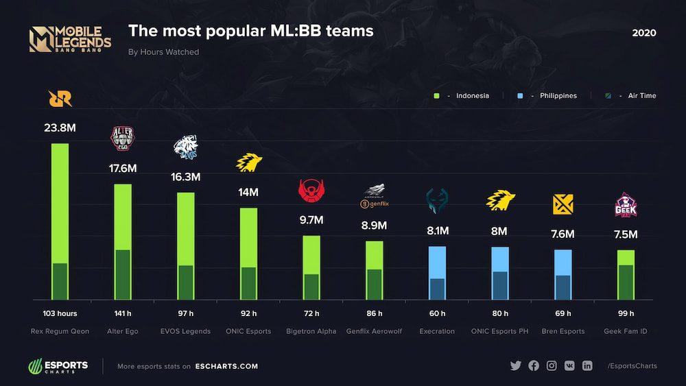 Mobile Legends most popular team 2020