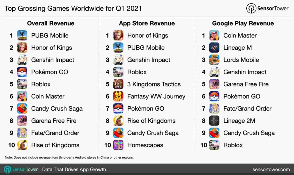 global mobile games revenue Q1 2021