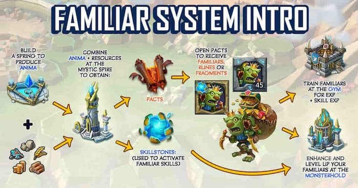 Lords Mobile Familiars Guide